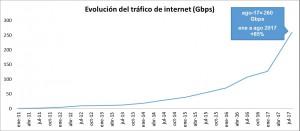Grafico Evolucion del trafico de Internet