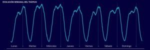 Grafico Evolucion semanal del trafico